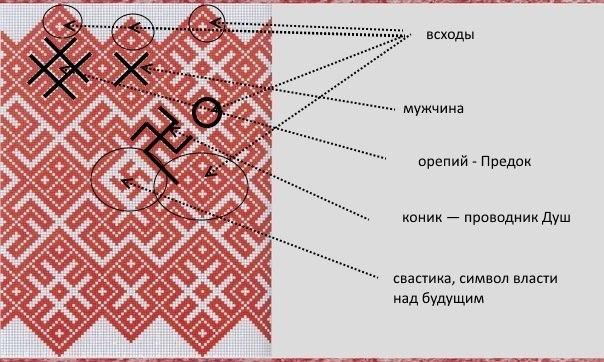 Значение символов в вышивке крестом 30