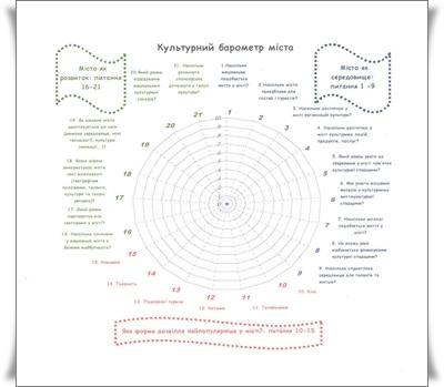 Обласна конференція «РЕГІОНАЛЬНА КУЛЬТУРНА ПОЛІТИКА В СУЧАСНИХ УМОВАХ ТА ЇЇ СКЛАДОВІ» (м. Дніпропетровськ)