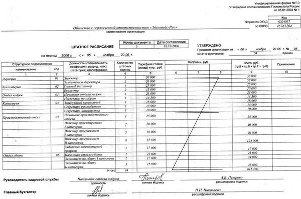 штатное расписание фирмы ооо образец