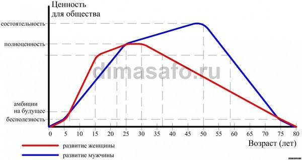 график развития: