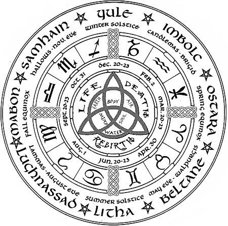 Лугнасад, Самайн и подлинные даты календарной астрологии - Тридевятое Царство