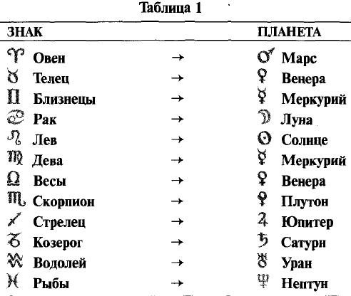 таблица астро знаком вставить