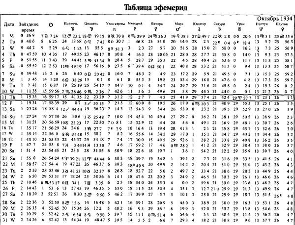 Таблица эфемерид