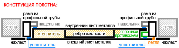 Входная дверь со сплошным противосъемом от производителя СПб