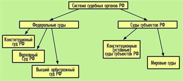 Система федеральных судов