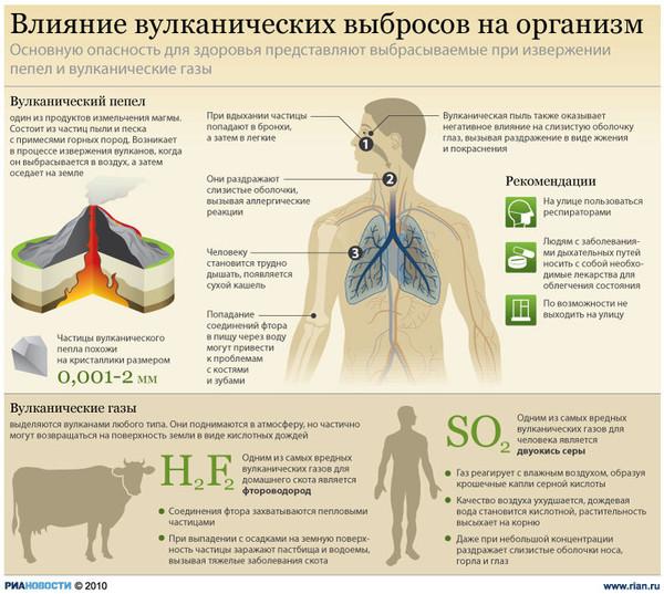 Как вредны газы для человека