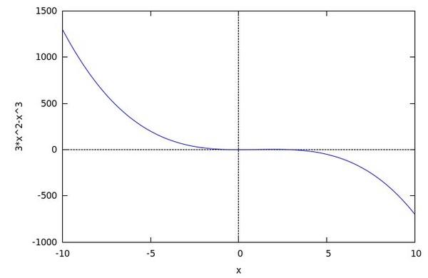 график функции x в квадрате: