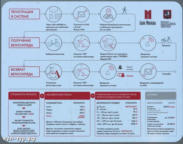 стоймость проката велосипеда в москве