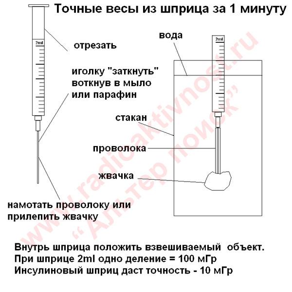 Как в домашних условиях измерить 100 мл