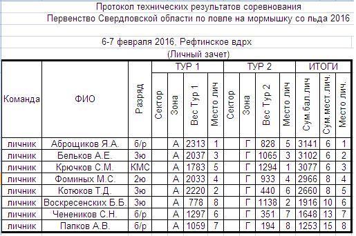 Кубок и Первенство СО. Мормышка. Рефтинское. 6-7февраля. H-312
