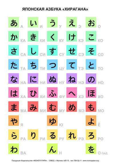 Японская азбука хирагана с переводом