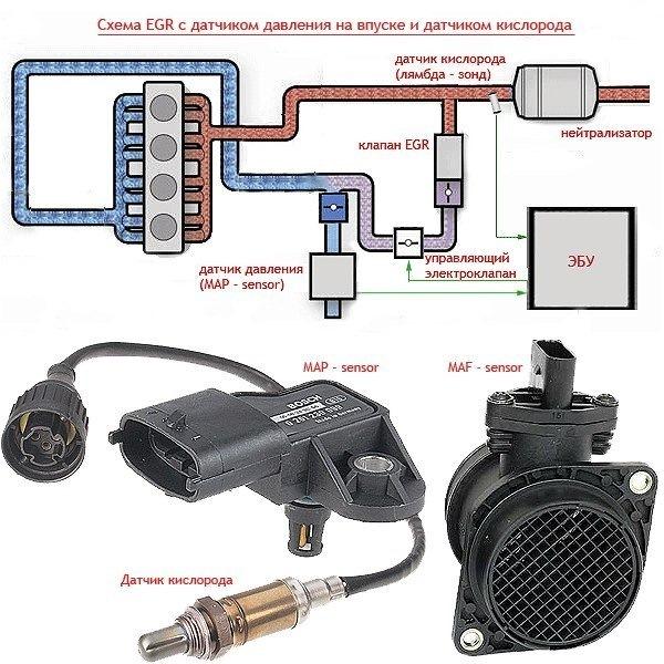 Удаление сажевого фильтра DPF FAP, чип-тюнинг CHIP, отключение рециркуляции отработанных газов ЕГР EGR, дроссельной заслонки TVA, заслонок впускного коллектора FLAPS, вихревых заслонок SWIRL, удаление катализатора CAT, маскировка ошибок DTC (Check OFF)