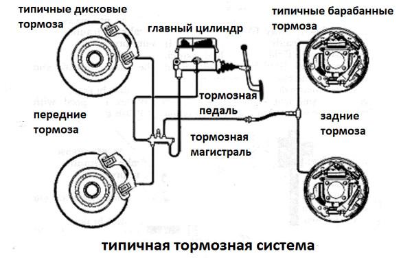 Неисправности тормозной системы