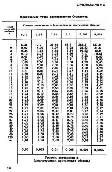 Уровень значимости в статистике