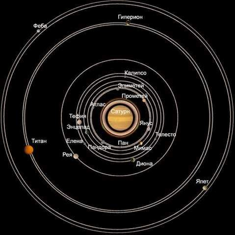 На других планетах: САТУРН