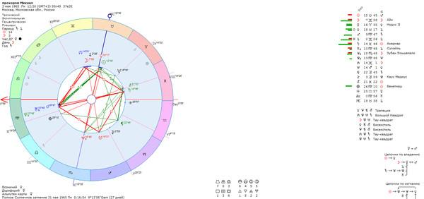 натальная карта прохорова