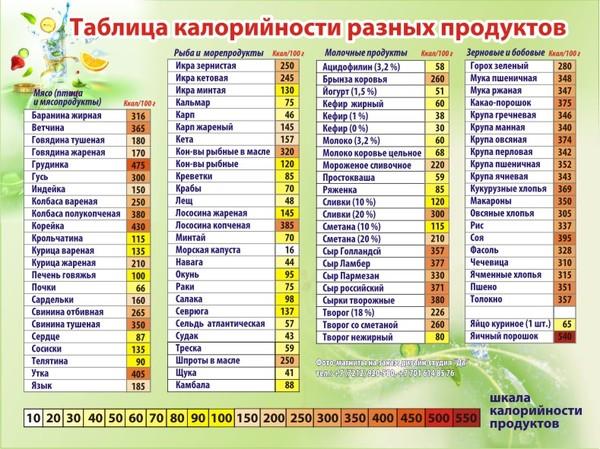 Продукты по калорийности для похудения калькулятор