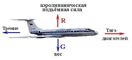 Реферат на тему взлет самолета 1338