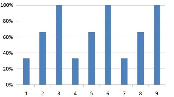 диаграмма набора и сброса Кармы
