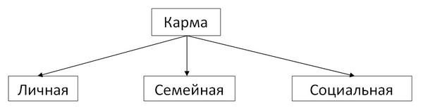 структура кармы