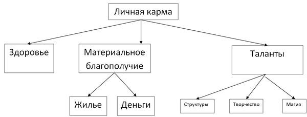 структура Личной Кармы