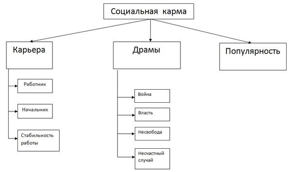 структура социальной кармы