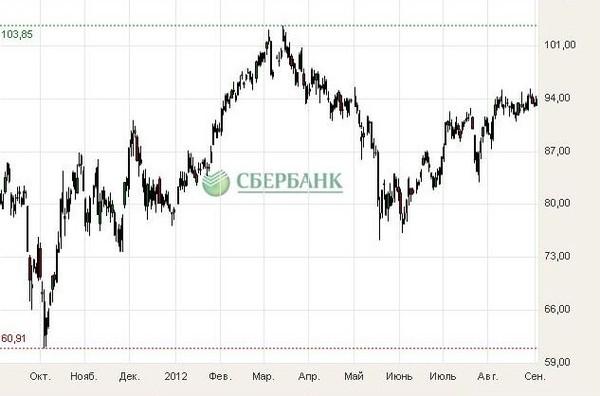 График цены акции Сбербанка за последний год, используя колебания цены,  можно попытаться заработать, посмотрим ,что из этого получится b5d53778ddf