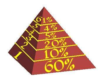 пирамида Душ