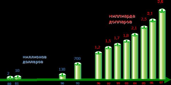 рейтинг диетологов россии