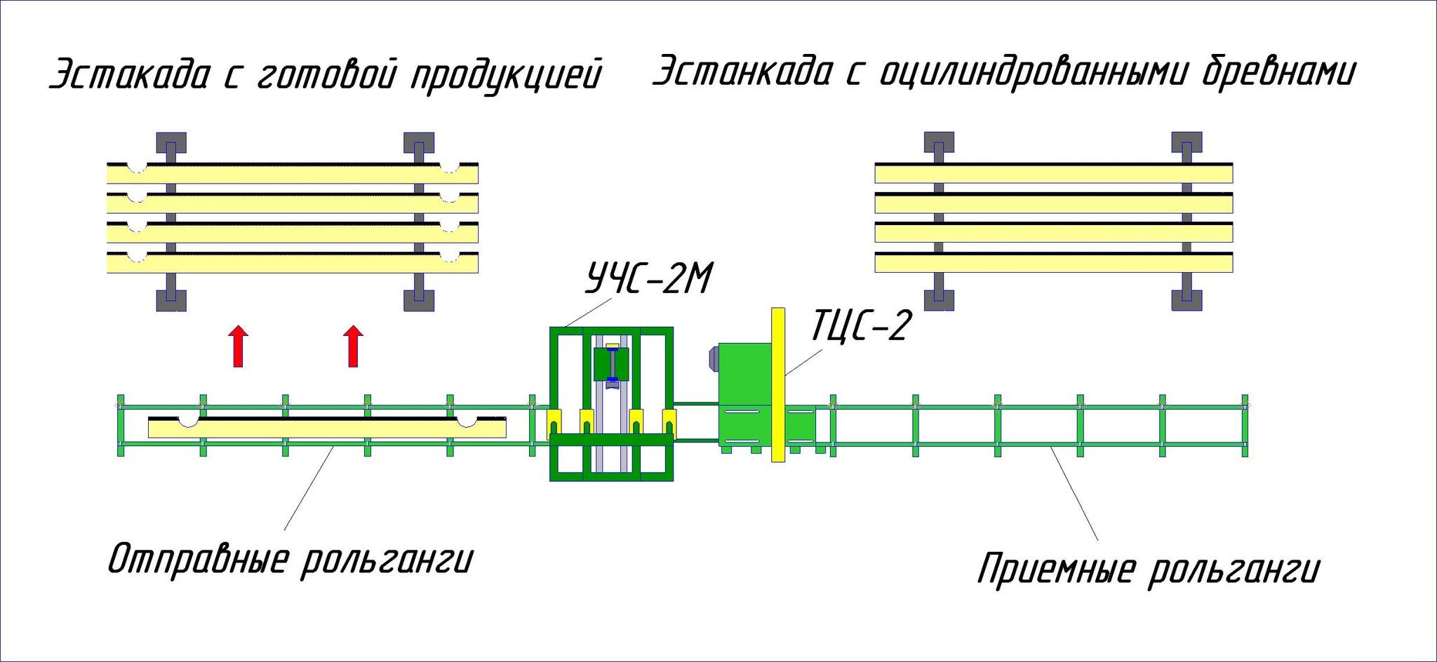 Line optimization (log notcher + trimming)