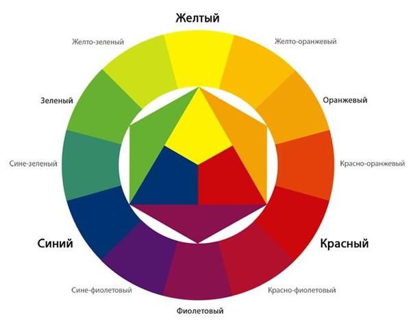 В данном круге расположены все спектральные цвета.Если разделить цветовой круг...