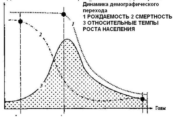 Прирост населения