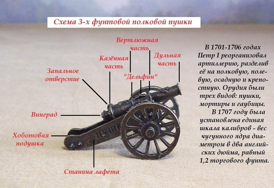 Рассказы о царе Петре и Северной войне. - Страница 2 H-3209