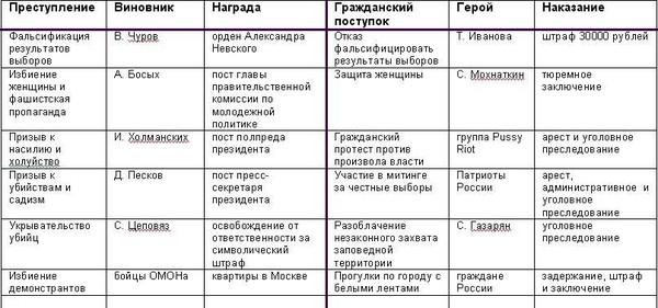 Герой в России - больше, чем виновник